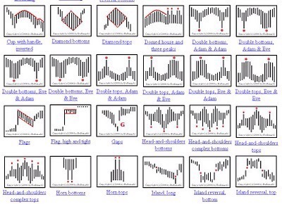 Forex patterns pdf